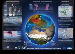 Poster ARISE 2018